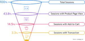 E-commerce funnel conversion rates