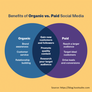 This diagram shows the benefits of both Organic and Paid social media. It shows their differences as well as how they both can benefit your strategy.